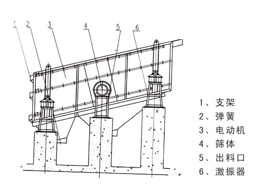 摇动筛是以曲柄连杆机构作为传动部件.